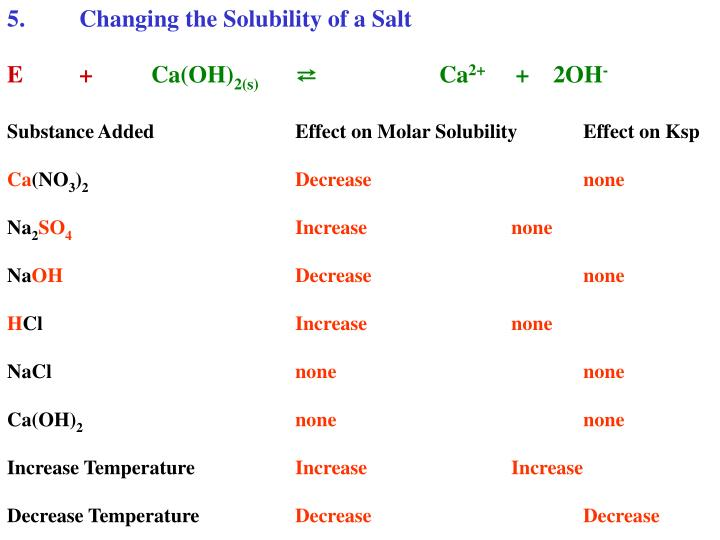 5.	Changing the Solubility of a Salt