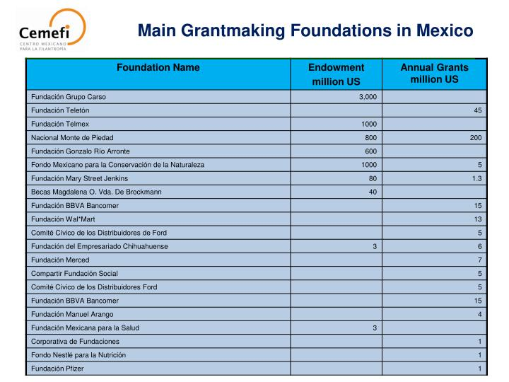 Main Grantmaking Foundations in Mexico