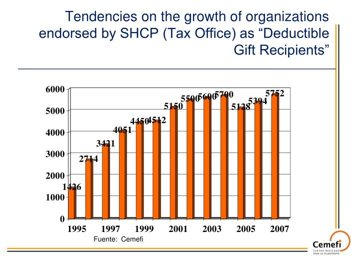 """Tendencies on the growth of organizations endorsed by SHCP (Tax Office) as """"Deductible Gift Recipients"""""""