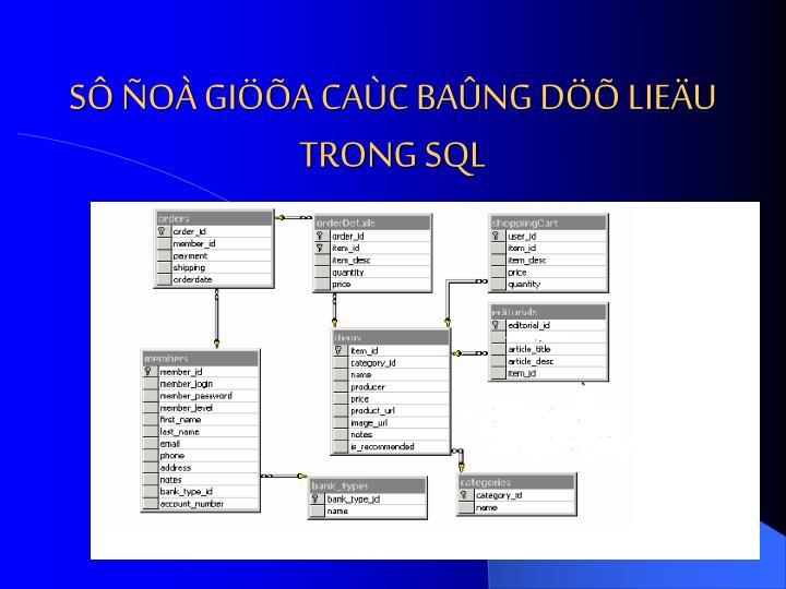 SÔ ÑOÀ GIÖÕA CAÙC BAÛNG DÖÕ LIEÄU TRONG SQL