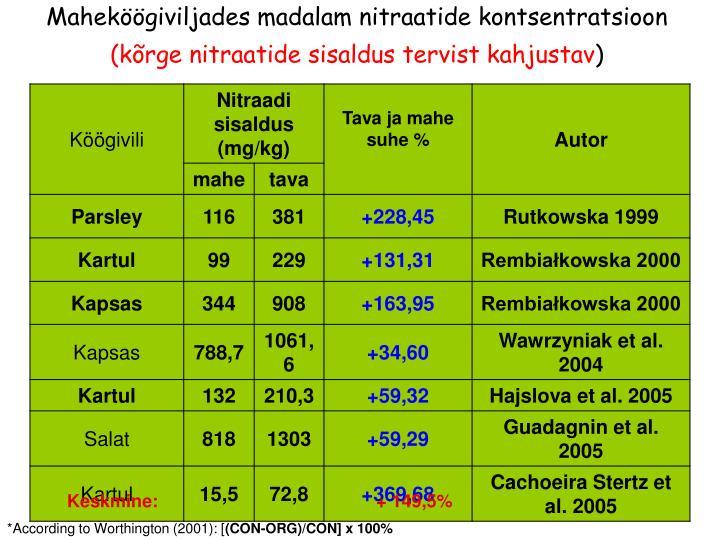 Maheköögiviljades madalam nitraatide kontsentratsioon