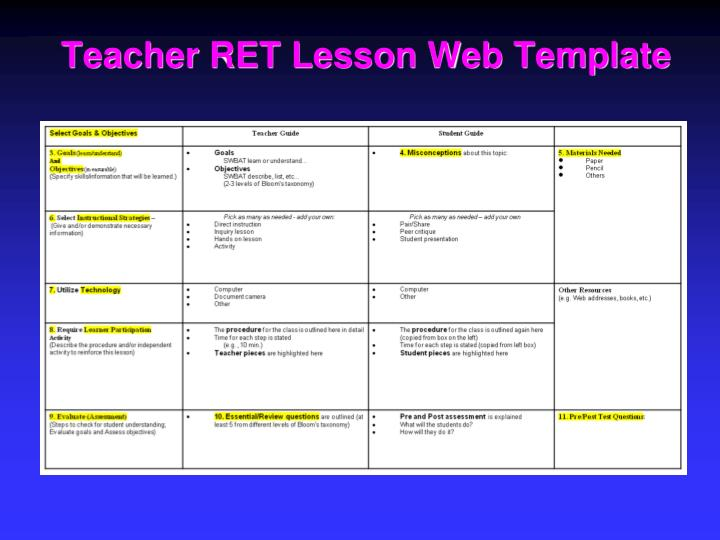 field trip lesson plan template - ppt an overview ret site expectations work dr anant