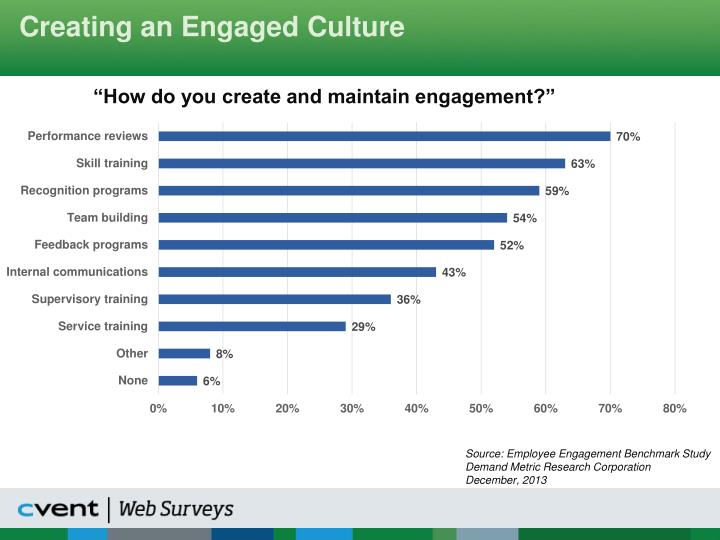 Creating an Engaged Culture