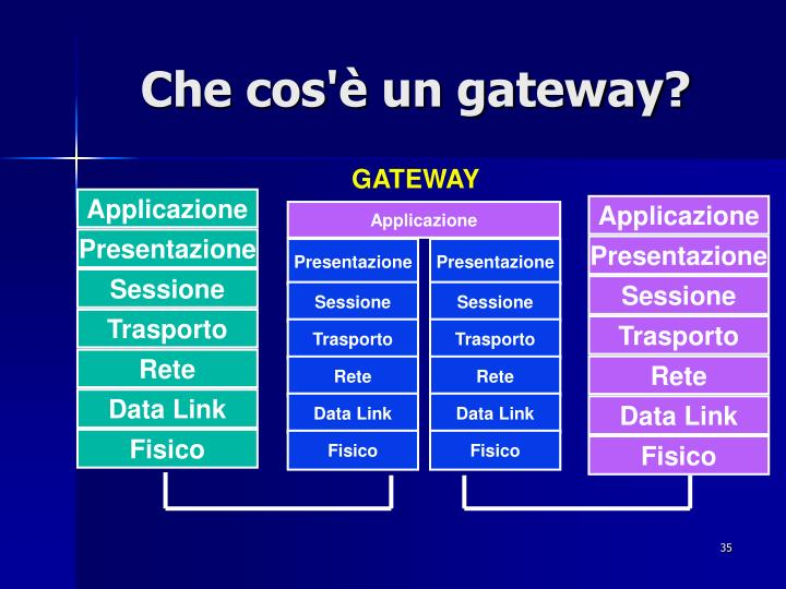 Che cos'è un gateway?