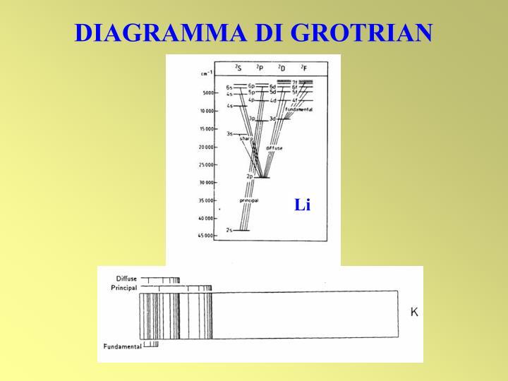 DIAGRAMMA DI GROTRIAN