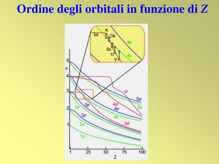 Ordine degli orbitali in funzione di