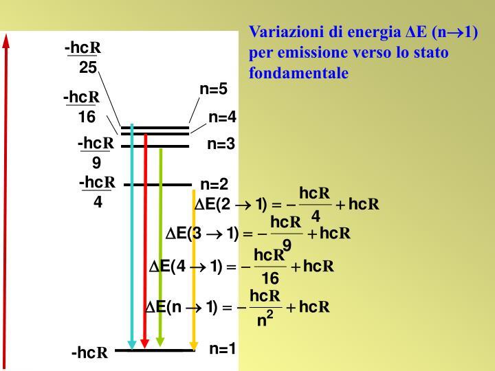 Variazioni di energia ΔE (n