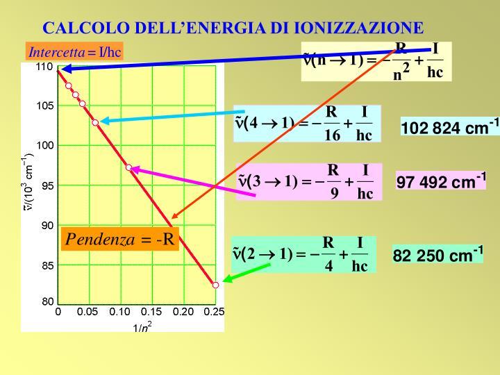 CALCOLO DELL'ENERGIA DI IONIZZAZIONE