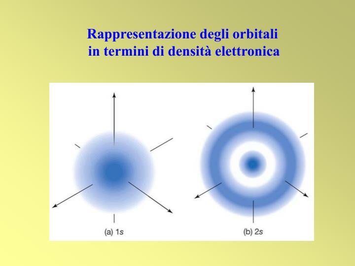 Rappresentazione degli orbitali