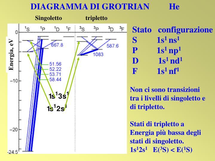 DIAGRAMMA DI GROTRIAN         He
