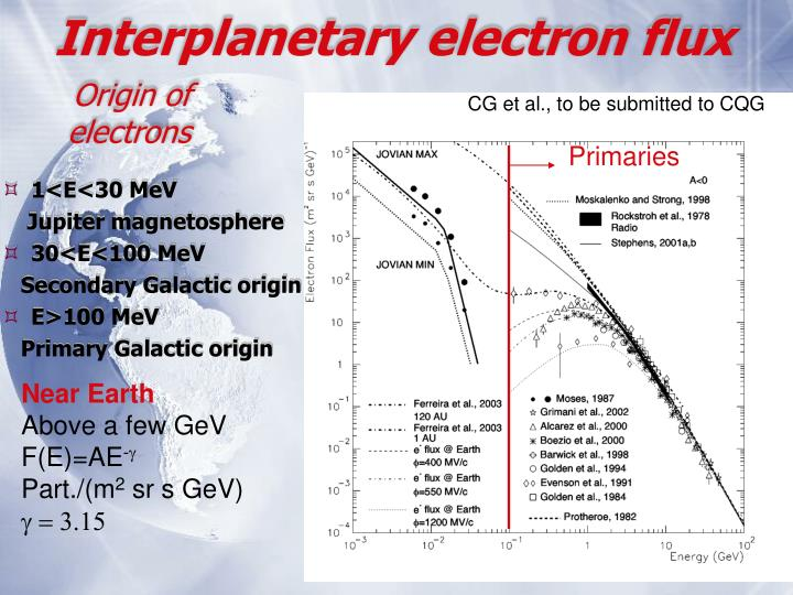 Interplanetary electron flux