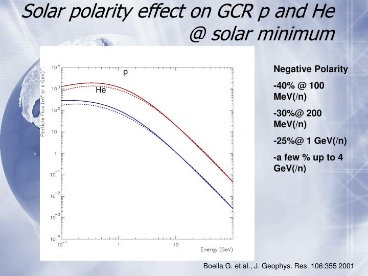 Solar polarity effect on GCR p and He @ solar minimum