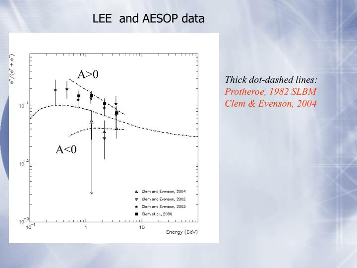 LEE  and AESOP data