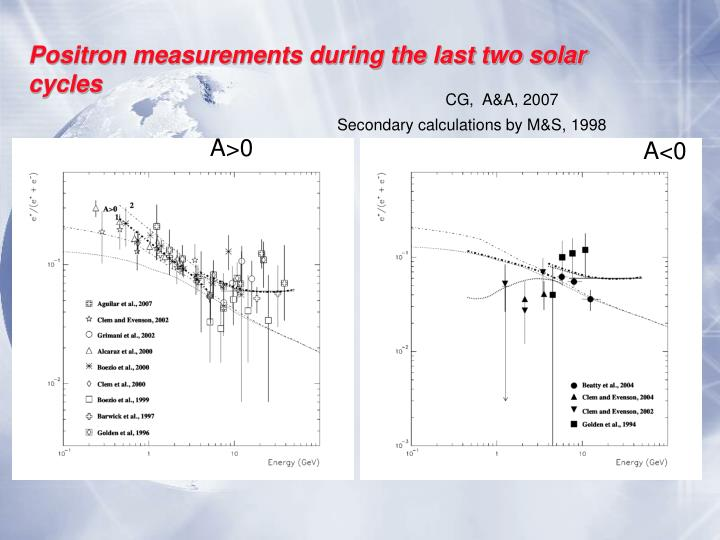 Positron measurements during the last two solar