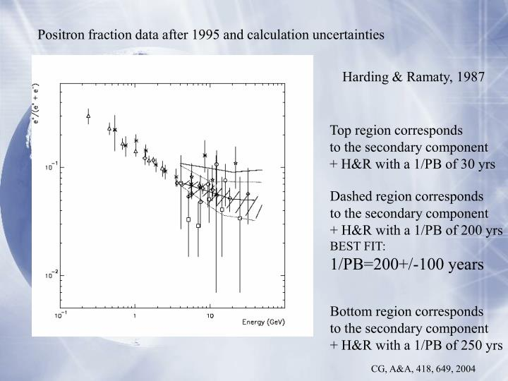Positron fraction data after 1995 and calculation uncertainties
