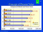 concept of present value4