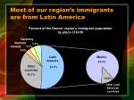 most of our region s immigrants are from latin america