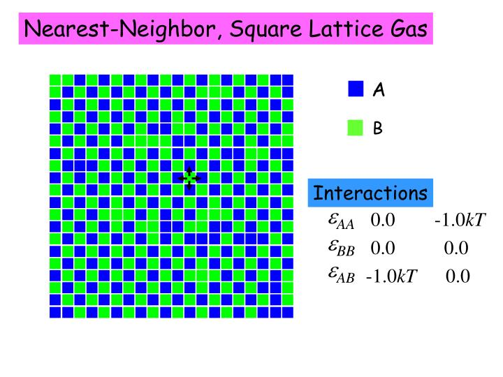 Nearest-Neighbor, Square Lattice Gas