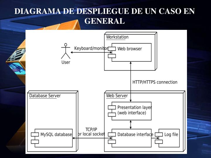 DIAGRAMA DE DESPLIEGUE DE UN CASO EN GENERAL
