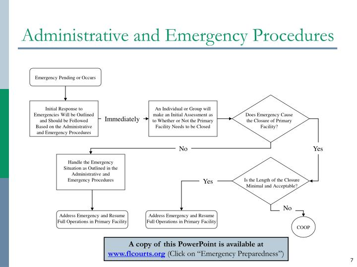 Initial Response to Emergencies Will be Outlined and Should be Followed Based on the Administrative and Emergency Procedures