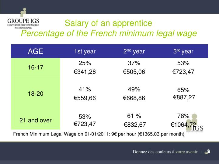 Salary of an apprentice