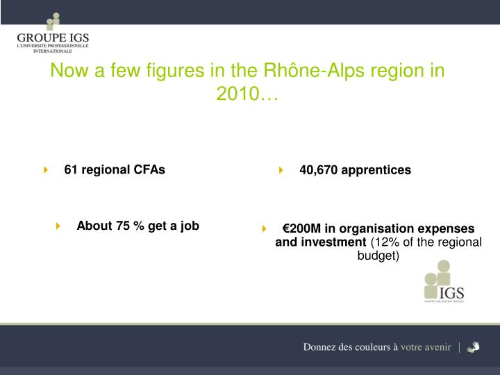 Now a few figures in the Rhône-Alps region in 2010…
