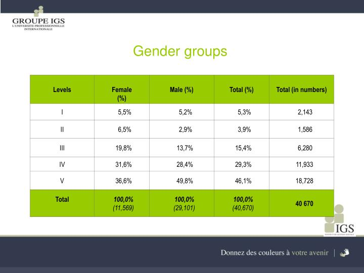Gender groups