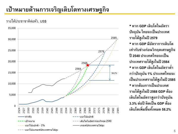 เป้าหมายด้านการเจริญเติบโตทางเศรษฐกิจ