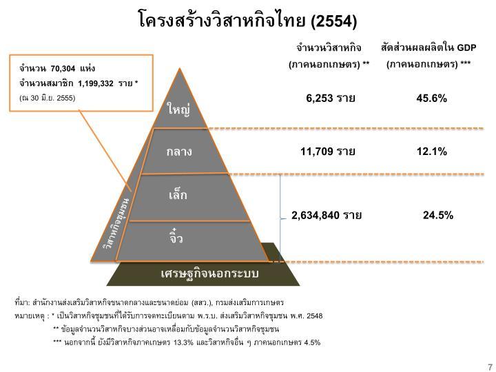 โครงสร้างวิสาหกิจไทย