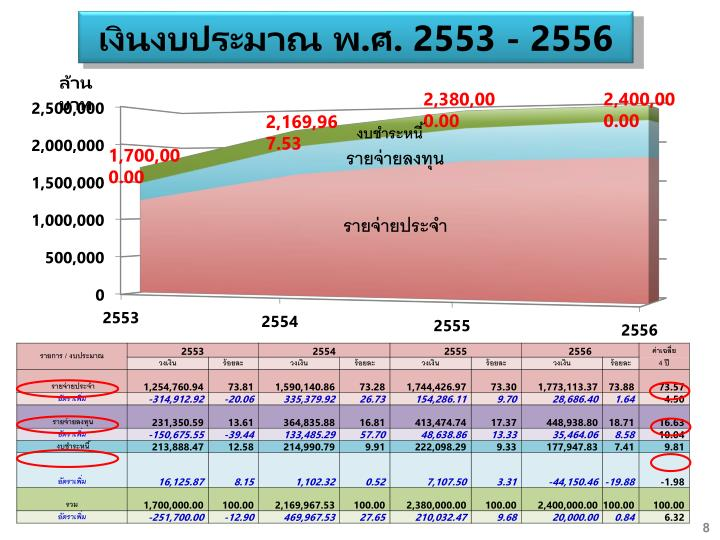 เงินงบประมาณ พ.ศ. 2553 - 2556