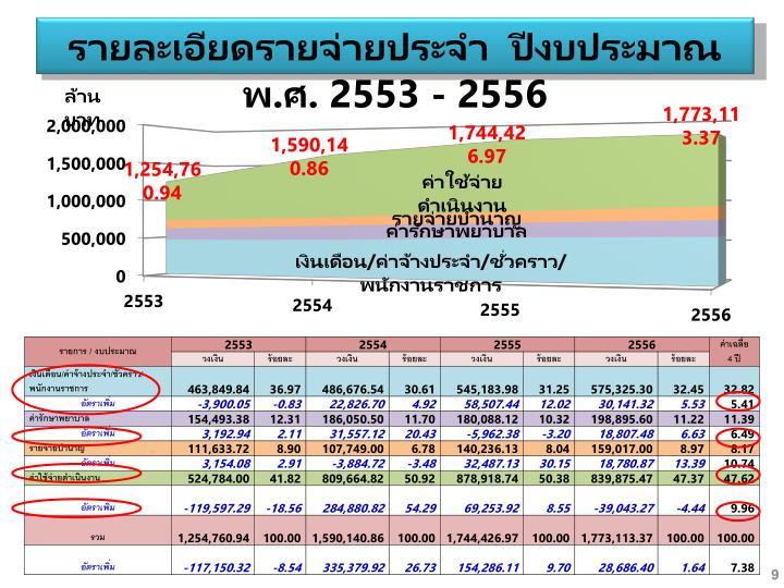 รายละเอียดรายจ่ายประจำ  ปีงบประมาณ พ.ศ. 2553 - 2556