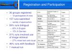 registration and participation
