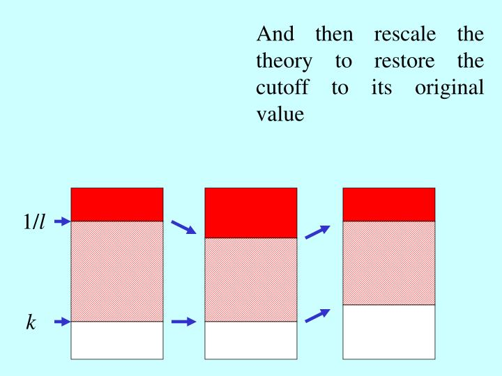 And then rescale the theory to restore the cutoff to its original value