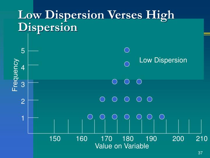Low Dispersion Verses High Dispersion