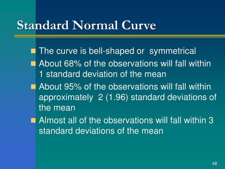 Standard Normal Curve