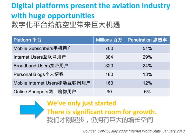 Digital platforms present the aviation industry with huge opportunities