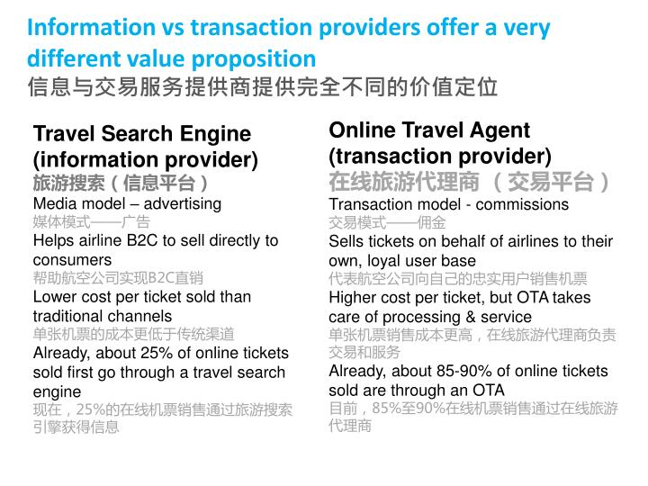 Information vs transaction providers offer a very different value proposition