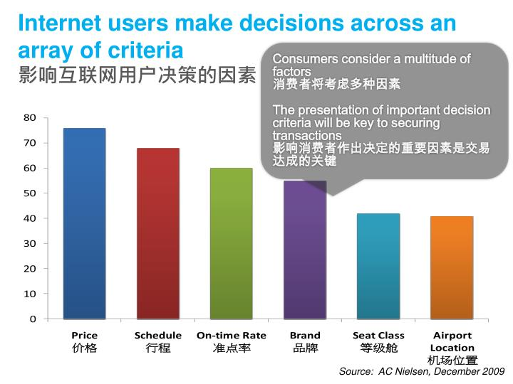 Internet users make decisions across an array of criteria