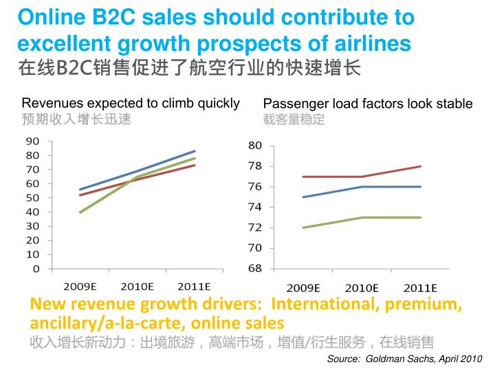 Online B2C sales should contribute to excellent growth prospects of airlines