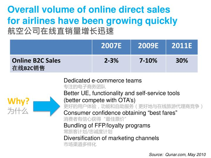 Overall volume of online direct sales for airlines have been growing quickly