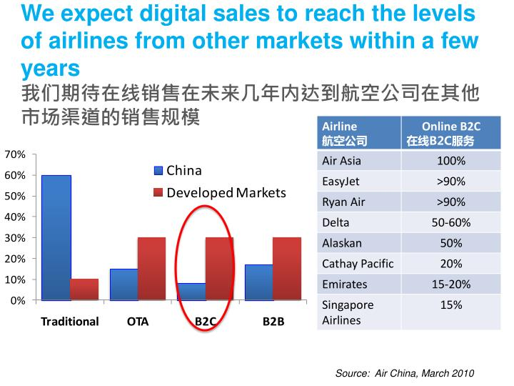 We expect digital sales to reach the levels of airlines from other markets within a few years