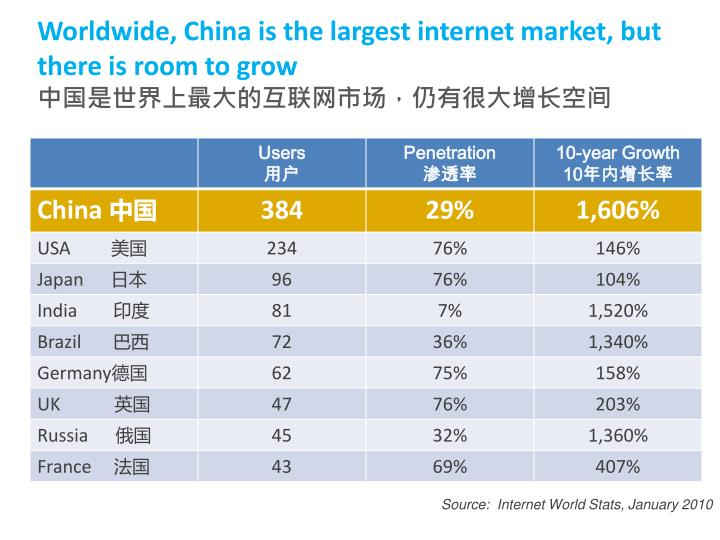 Worldwide china is the largest internet market but there is room to grow
