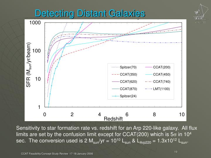 Detecting Distant Galaxies