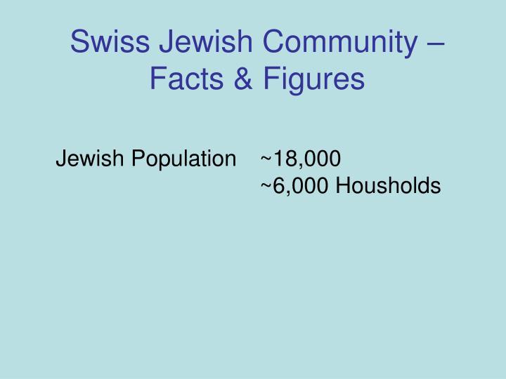 Swiss Jewish Community – Facts & Figures