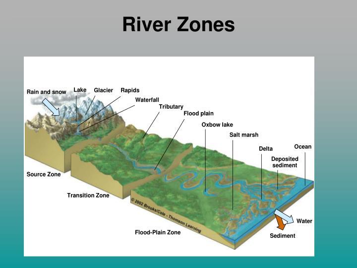 River Zones