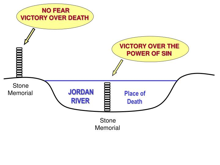 NO FEAR   VICTORY OVER DEATH