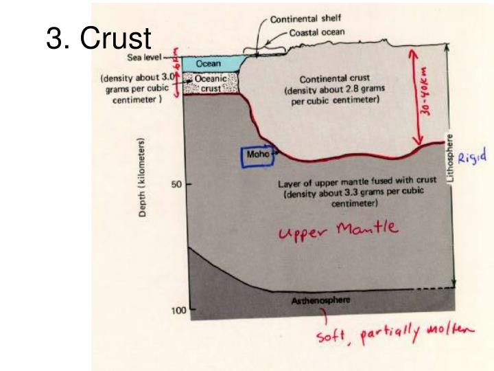 3. Crust