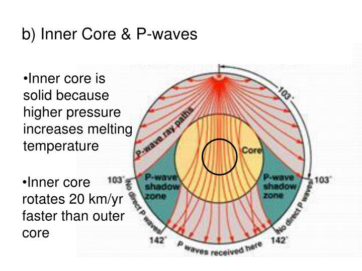 b) Inner Core & P-waves
