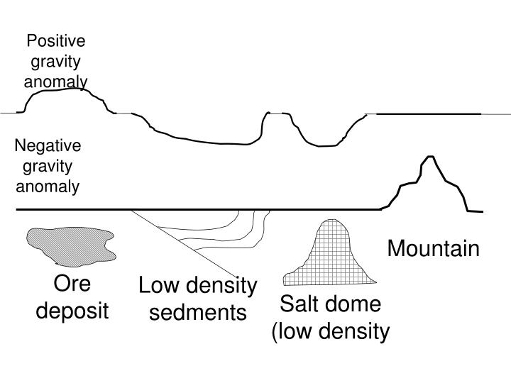 Positive gravity anomaly