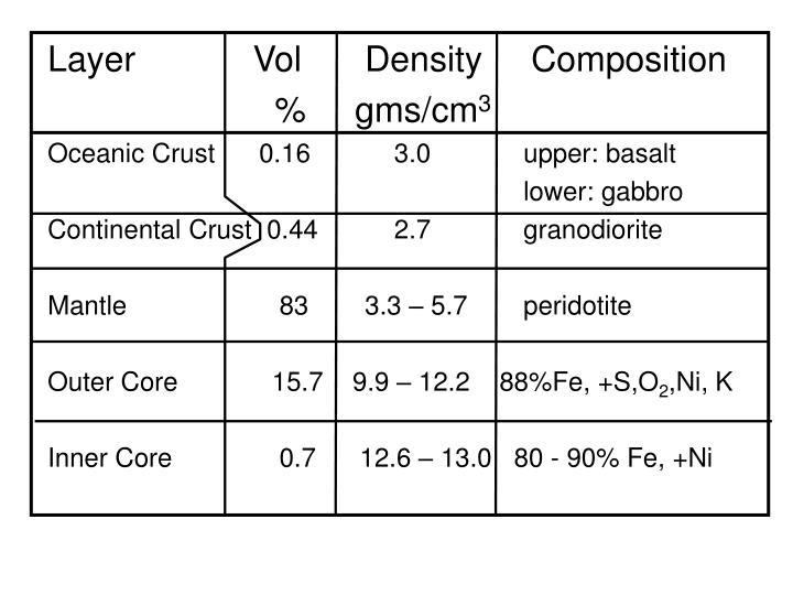 Layer            Vol     Density     Composition